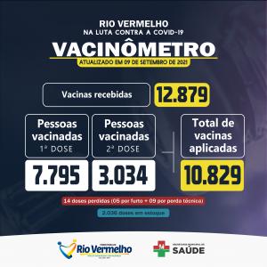 VACINÔMETRO: Saiba como está a vacinação contra a COVID-19 em Rio Vermelho
